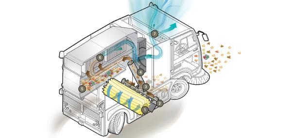 Esquema de funcionamiento de una barredora vial